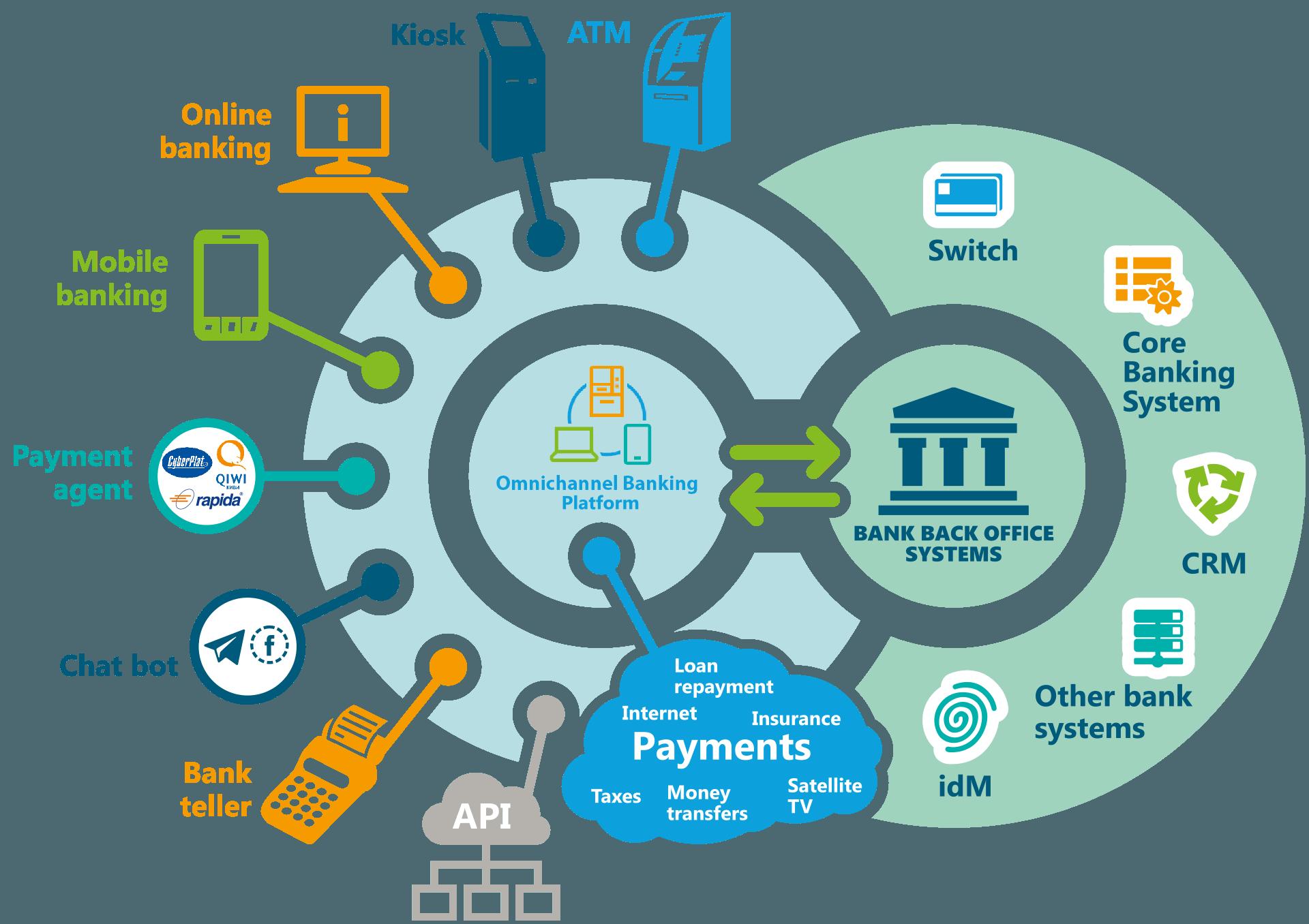 Omnichannel Banking Platform Logo