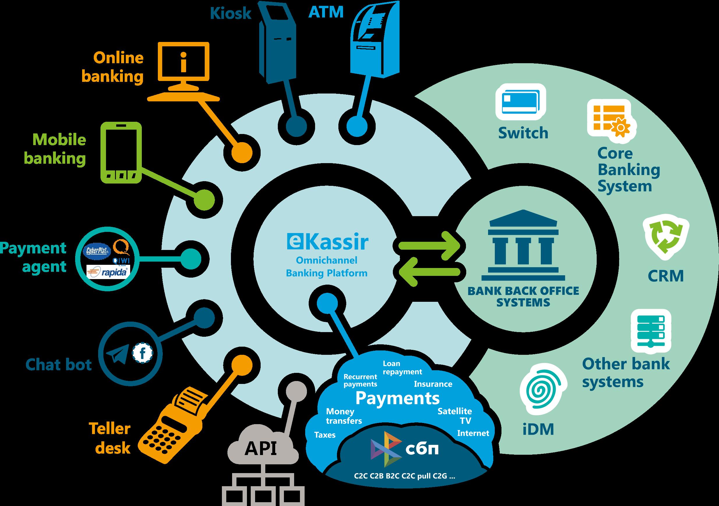 ИТ-платформа для построения многоканального обслуживания клиентов в современном цифровом банке.